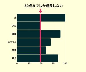 最小律グラフ