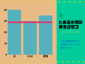 とある水槽のグラフ2