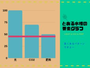 とある水槽のグラフ1
