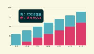 「CO2が余る」グラフ